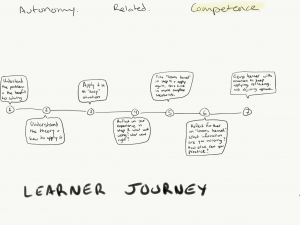Illustration of social awareness learner journey